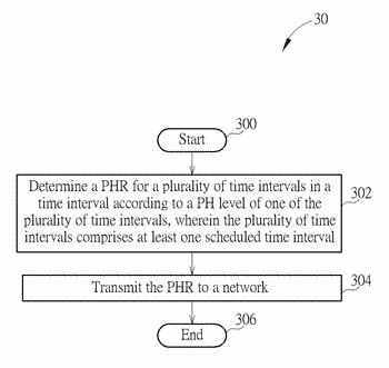 Device and method of handling power headroom report for multiple time intervals