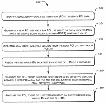 Systems and methods for effective physical cell identifier reuse