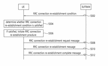 Method for performing rrc connection re-establishment procedure and device supporting the same