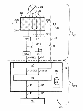 Device for the analysis of an anesthesia ventilation gas as well as anesthesia ventilator