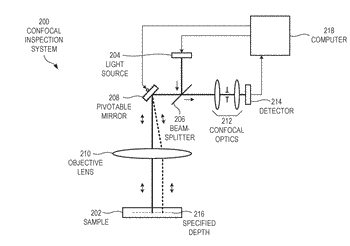 Confocal inspection system having averaged illumination and averaged collection paths