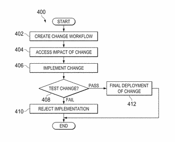 Workflow-based change management and documentation system and method