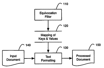 Systems and methods for asymmetrical formatting of word spaces according to the uncertainty between words