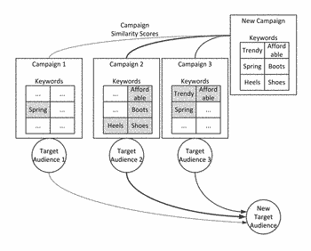 Automated audience selection using labeled content campaign characteristics