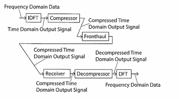 Frequency domain compression for fronthaul interface