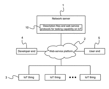 Description files and web service protocols for tasking capability on internet of things