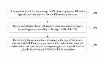 Access point name authorization method, apparatus, and system