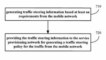 Method and apparatus for traffic steering