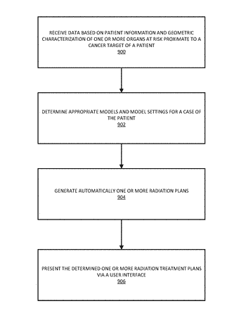 Systems and methods for automated radiation treatment planning with decision support