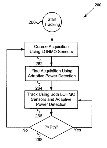 Wireless receiver with tracking using location, heading, and motion sensors and adaptive power detection