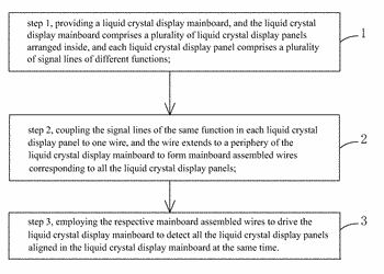 Method of detecting liquid crystal display panel yield