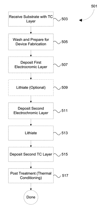 Fabrication of electrochromic devices