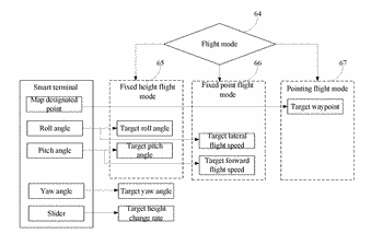 Motion sensing flight control system based on smart terminal and terminal equipment