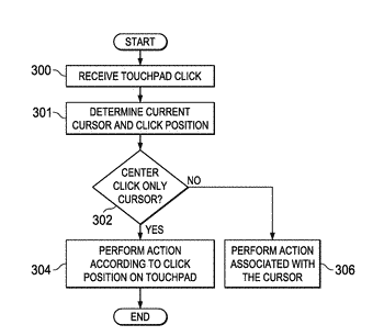 Method and system for interpreting clicks on a multi-function input device