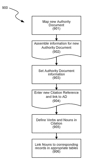 Methods and systems for a compliance framework database schema