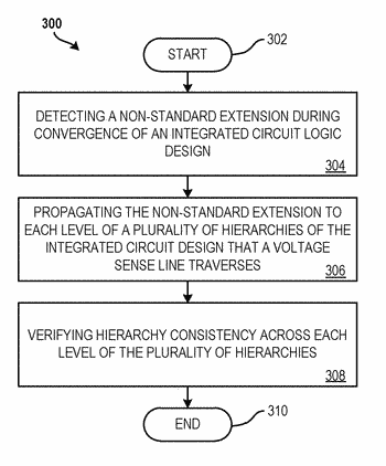Automated attribute propagation and hierarchical consistency checking for non-standard extensions