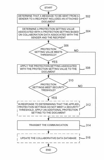 Method and apparatus for automatically storing and applying permissions to documents attached to text-based messages