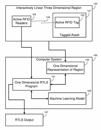 Active rfid-based real time location systems