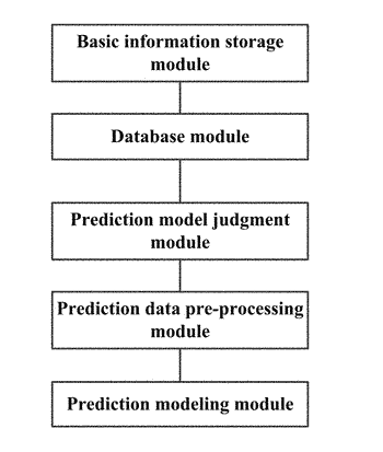 Whole-life-cycle power output classification prediction system for photovoltaic systems