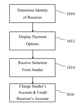 System and method for electronically transferring money