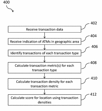 Methods and apparatus for assessing a potential location for an automated teller machine