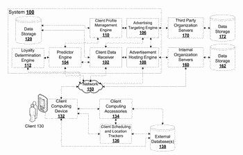 System and method for predictive digital profiles