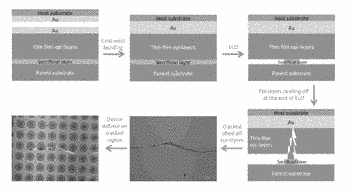 Strain relief epitaxial lift-off via pre-patterned mesas