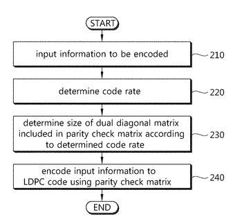 Low density parity check code for terrestrial cloud broadcast