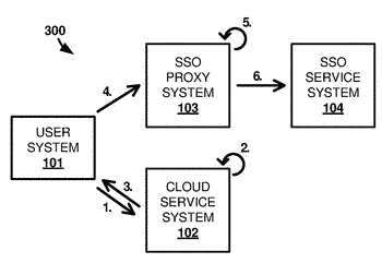 Single sign on proxy for regulating access to a cloud service
