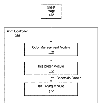 Mechanism to perform color management mapping