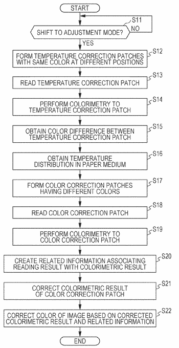 Image forming system, image reading apparatus, and image forming apparatus