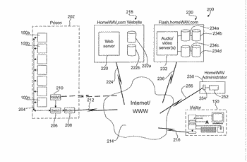 Method and system providing inmate text-initiated web-based audio-video secured visitor visitation