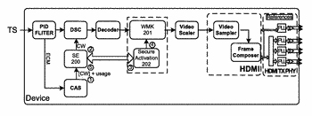 Method and device to embed watermark in uncompressed video data