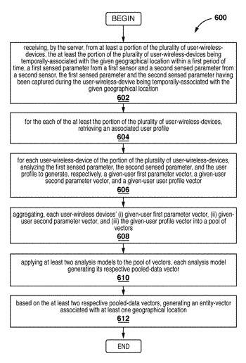Method of and server for processing wireless device sensor data to generate an entity vector ...