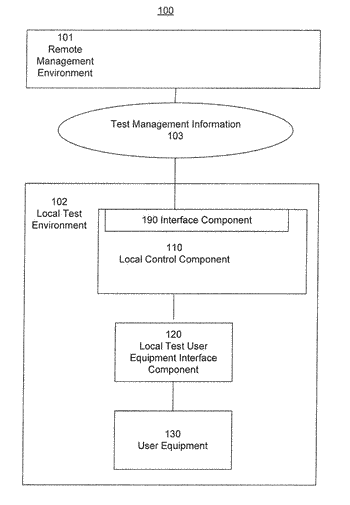 Automated validation and calibration portable test systems and methods