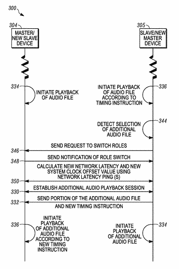 Systems and methods for syncronizing multiple electronic devices