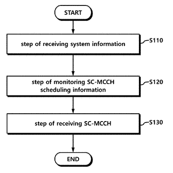 Method of receiving single-cell multicast data and apparatus for same