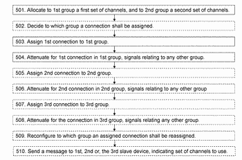 Master node and a method therein for handling connections to slave devices