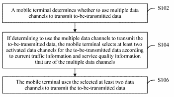 Data transmission method, date transmission apparatus, processor, and mobile terminal
