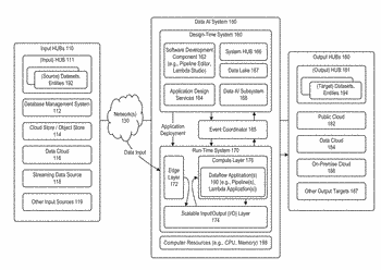 System and method for automated mapping of data types for use with dataflow environments