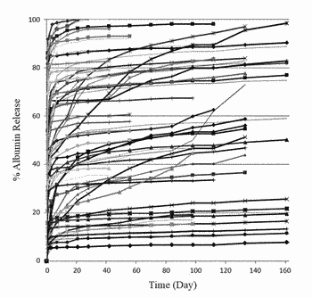 Biodegradable polymer formulations for extended efficacy of botulinum toxin