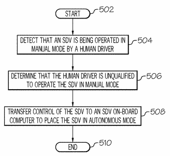 Controlling driving modes of self-driving vehicles