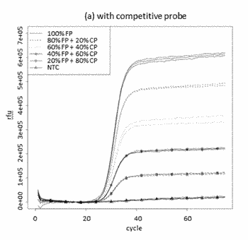 Competitive probes for engineering signal generation