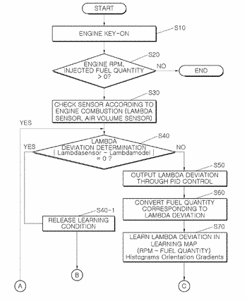 Method of controlling fuel injection quantity using lambda sensor and vehicle to which the same ...
