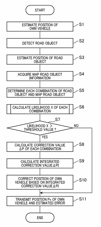 Vehicle location recognition device