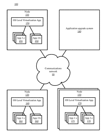 Containerized upgrade in operating system level virtualization