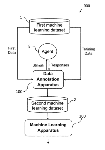 Data annotation method and apparatus for enhanced machine learning