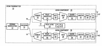 Scattered pilot pattern and channel estimation method for mimo-ofdm systems
