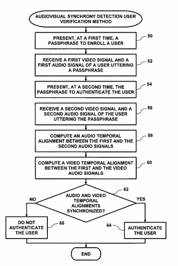 User authentication using audiovisual synchrony detection