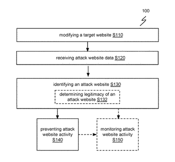 Method for identifying phishing websites and hindering associated activity